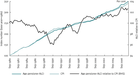 Chart 16 Comparison of age pensioner ALCI and CPI from 1980 to 2008