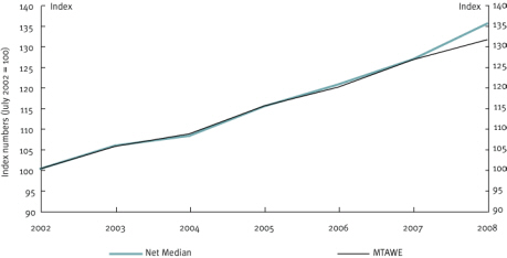 Chart 21 Relative growth in net median full-time earnings and MTAWE, 2002–2008