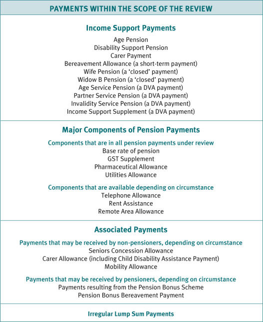 Chart 22 Income support payment components and structure