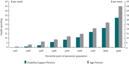 Chart 23 High dependency pensioner couple-only households, health services spending 2003–04