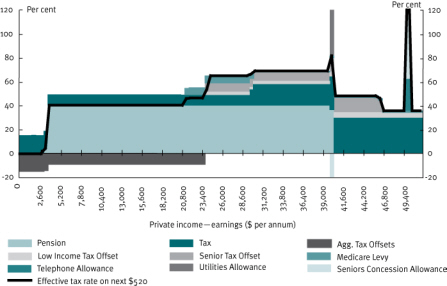 Chart 24 Effective marginal tax rates—single age pensioner, January 2009