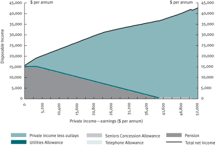 Chart 25 Private income and disposable income—single age pensioner, January 2009