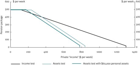 Chart 29 Couples, illustrative impact of the income and assets tests