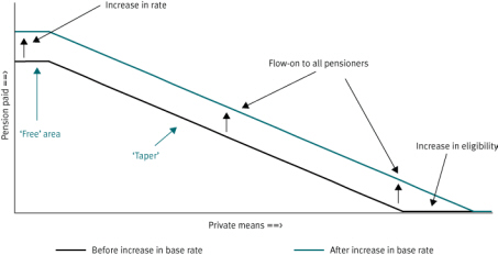 Chart 3 Components of means testing and impact of a change in the base rate