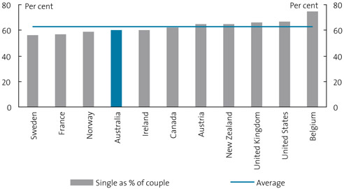 Chart 11. International comparison of single–couple relativities