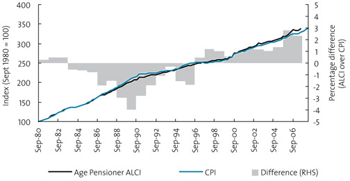 Chart 12. CPI and Age Pension Analytical Living Cost Index