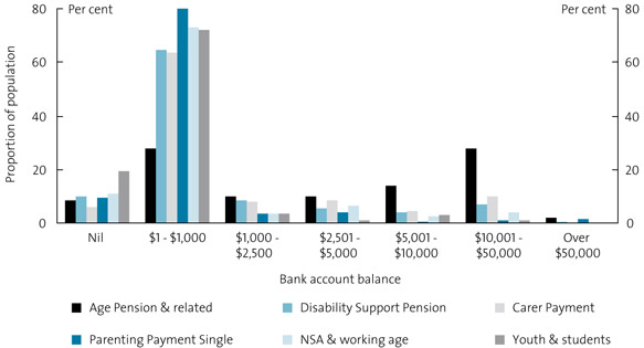 Chart 13. Highly reliant income support recipients: value of bank accounts, 2005–06