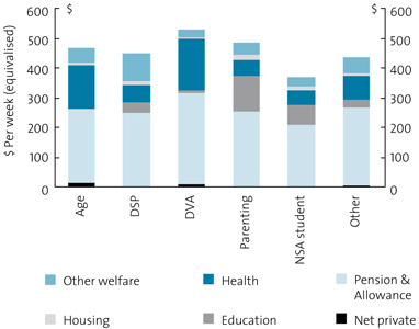 Chart 14. Highly reliant households: components of final income, 2003–04