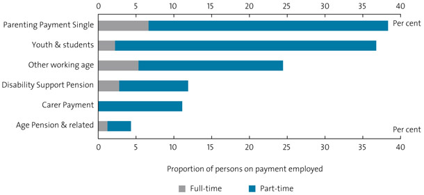 Chart 24. Employment of income support recipients, 2005–06