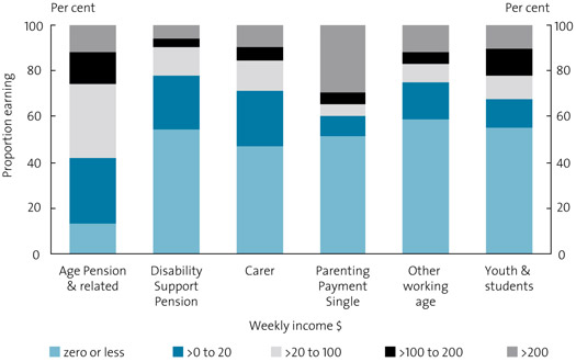 Chart 25. Private weekly income by income support payment type, September 2007