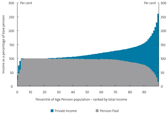 Chart 27. Total income of Age Pensioners as a proportion of pension, September 2007