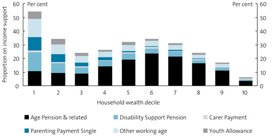 Chart 28. Income support recipients by net household wealth, 2005–06