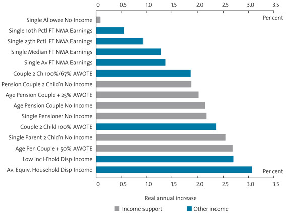Chart 3. Comparison of real rates of income growth over the past decade