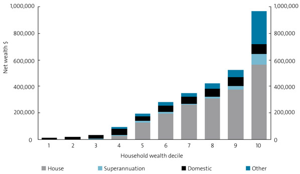Chart 30. Transfer reliant households: composition of wealth, 2005–06