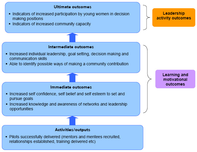 Figure 1 – Overview of Outcomes