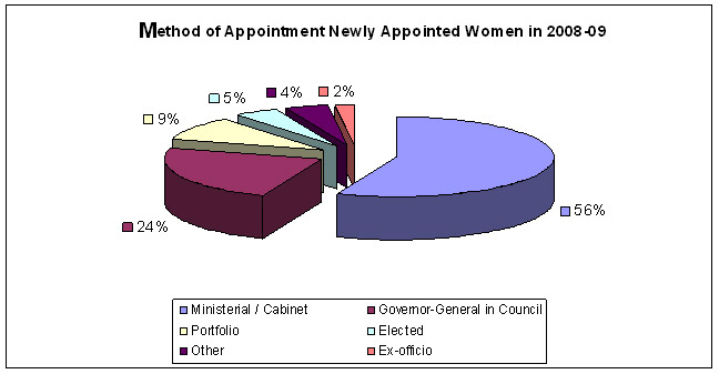 Figure 1: Method of Appointing Female Members