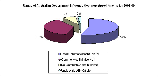 Figure 2: New appointments by range of Australian Government influence