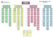 External Departmental Organisational Structure cover