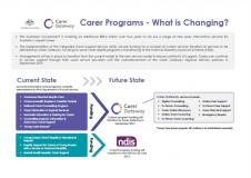 Cover of Carer Programs – What is Changing?