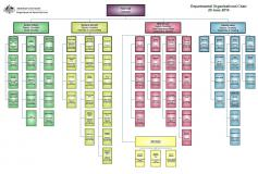 Cover of External Departmental Organisational Structure