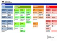 Cover of DES Census/National Minimum Data Set Advice