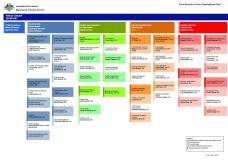 Organisational Structure cover image