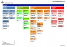 Cover of Departmental Organisational Structure