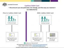 Cashless Debit Card – How payments are split cover image